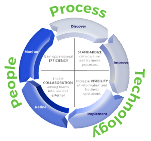 POS solutions process